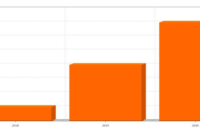 Rekordowa pula – 500 tys. zł na dotacje wymiany pieców w Swarzędzu